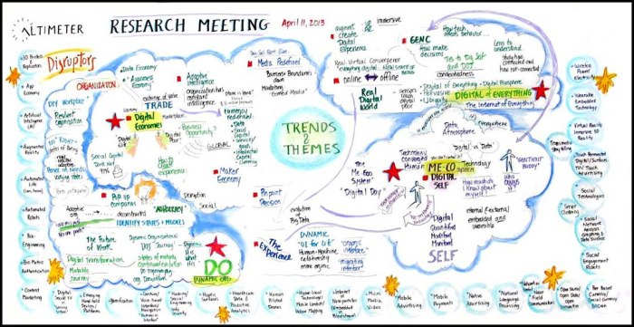 2013-Research-Themes-Brainstorm