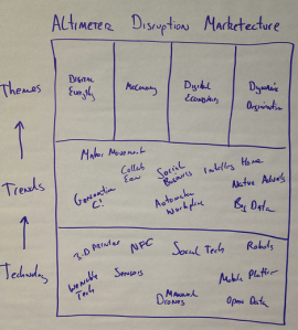 Above Image:  Altimeter synthesized these disruptions and trends, which become broader themes.