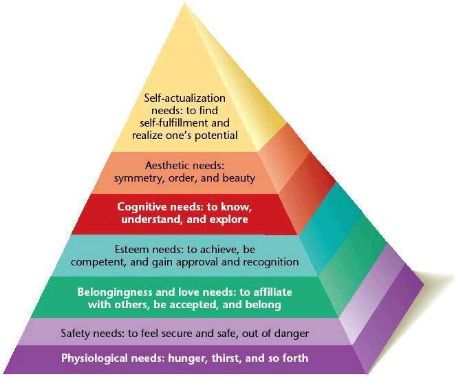 maslows hierarchy of needs connected with As counsellors, it is helpful to be aware of maslow's hierarchy of human needs, especially the basic physiological need a person needs to be fed, sleep, breathe and have shelter to survive.