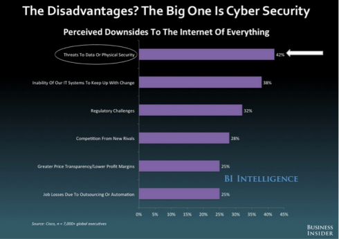 A recent Cisco study of more than 7000 global executives revealed the number one perceived downside to the Internet of Everything is threats to data or physical security.