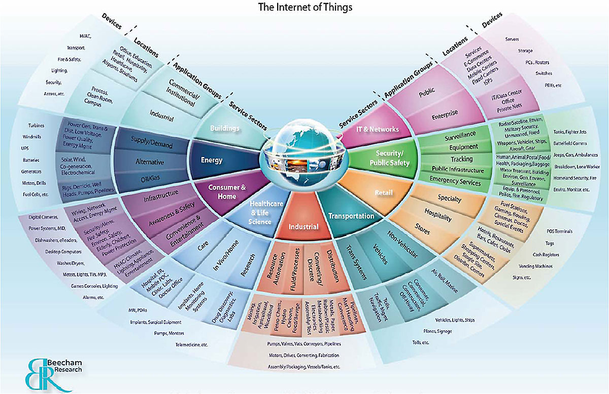 visualizing the internet of things  a round