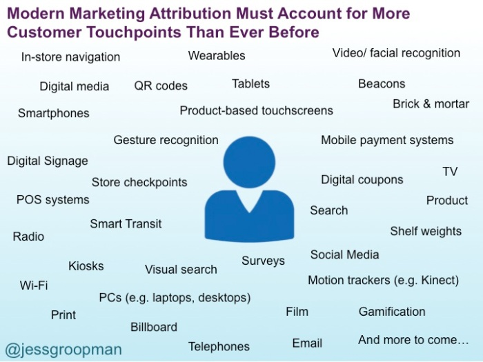 IoT_MarketingAttribution_jessgroopman