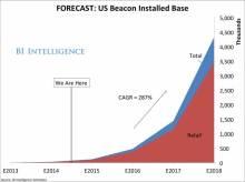 BI_BeaconInstalledBase2014