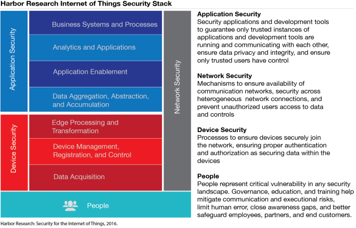 Security Stack_Dell_11 April 2016_final